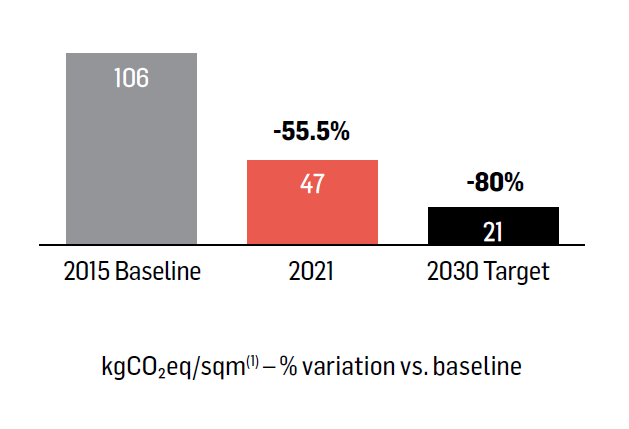 Reduce emissions from operations by -80 % by 2030