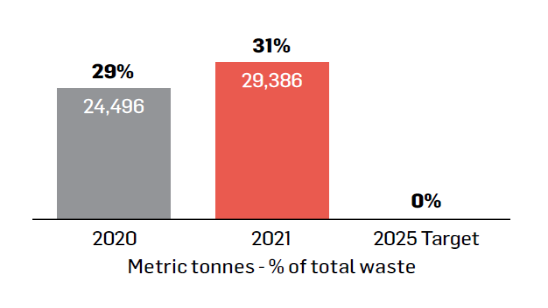 Aim to send zero waste to landfill by 2025