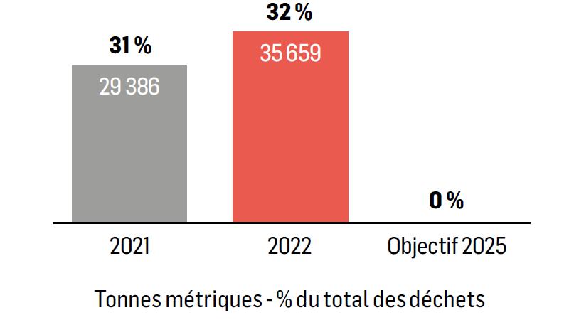 Éliminer la mise en décharge de déchets d'ici à 2025