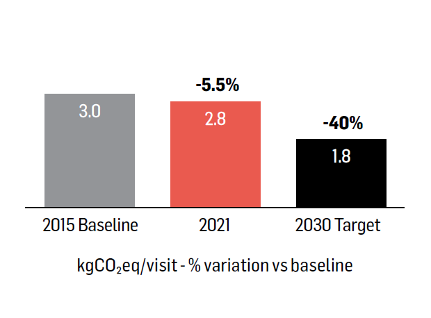 Reduce emissions from transport by -40 % by 2030