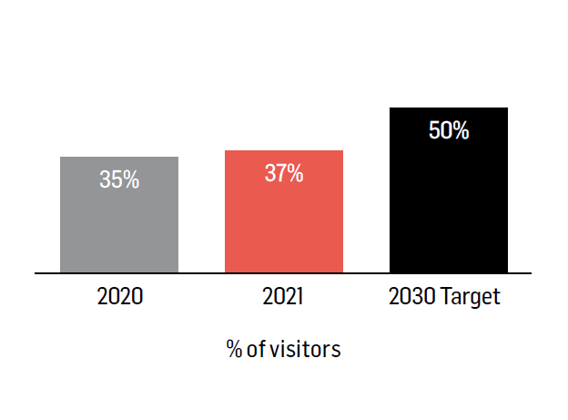 50% of visitors to access Group assets by sustainable means of transport by 2030