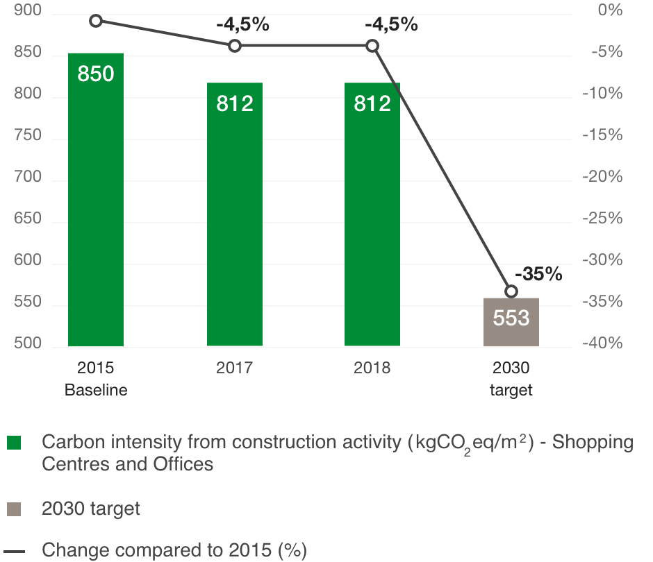 Change in carbon intensity from construction ( kgCO2eq/m )