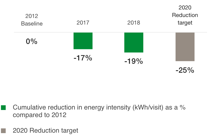 Change in energy intensity compared to 2012 – Shopping Centres owned and managed (%)