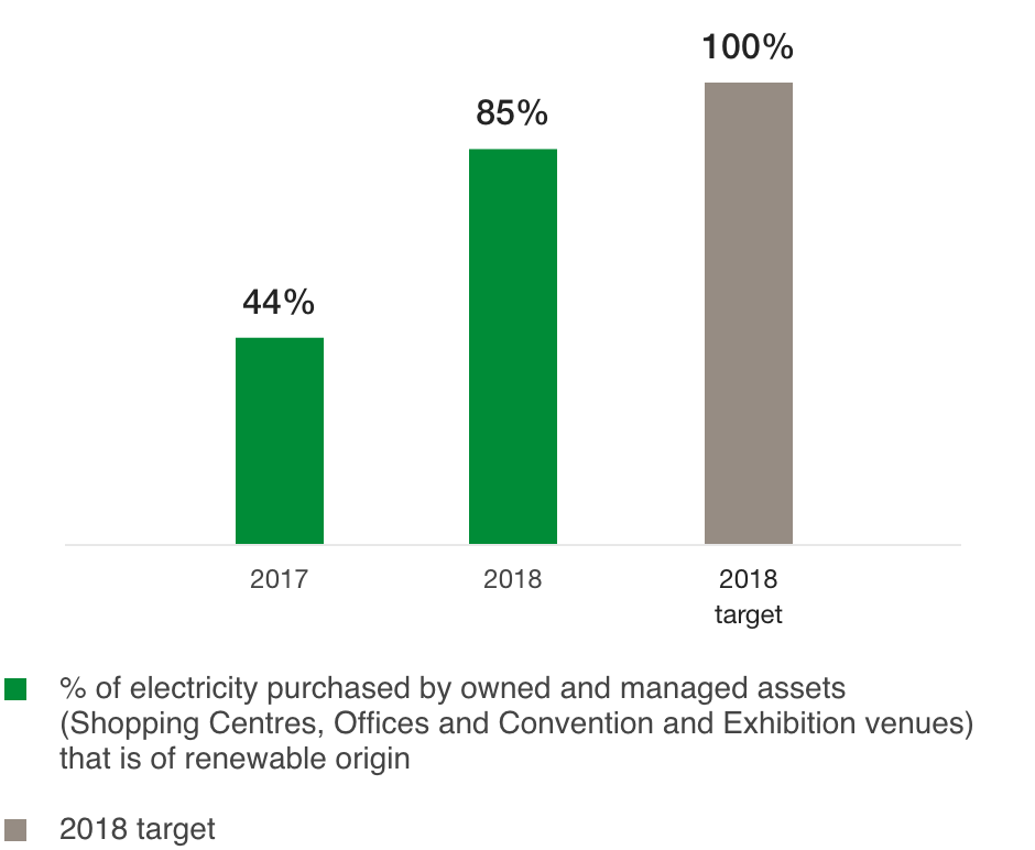 Percentage of renewable electricity purchased by owned and managed assets (%)