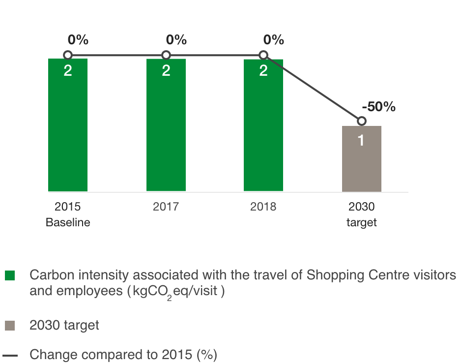 Change in the carbon intensity related to visitor transport ( kgCO2eq/visi )