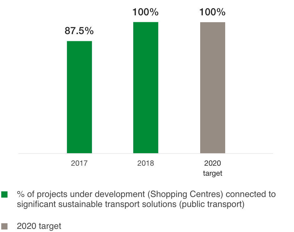 Proportion of projects under development with connections to major sustainable transport networks (%)